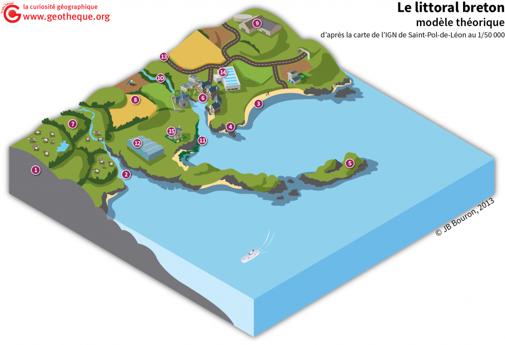 littoral breton bloc diagramme