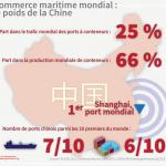 La Chine, un quart du trafic de conteneurs