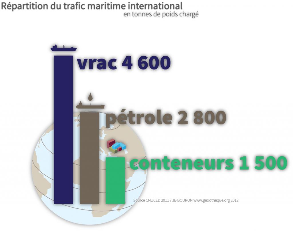 Commerce maritime mondial par type de transport : vrac, pétrole, conteneurs