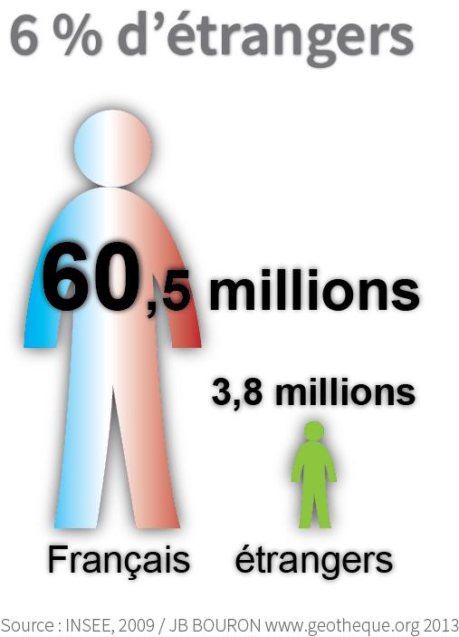 6% d'étrangers en France