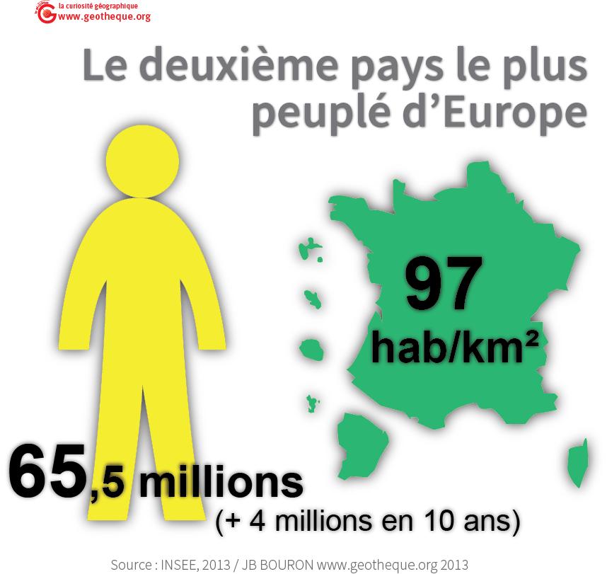 65,5 millions d'habitants soit 97 habitants par km²