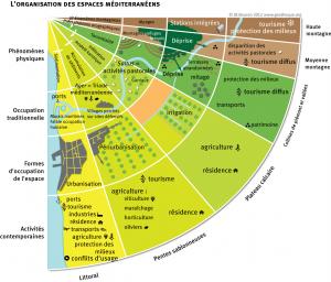 Organisation des espaces méditerranéens