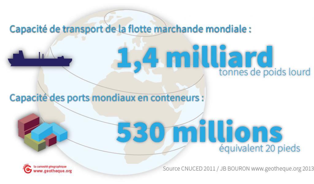 La capacité de la flotte de conteneurs dépasse les 500 millions d'EVP