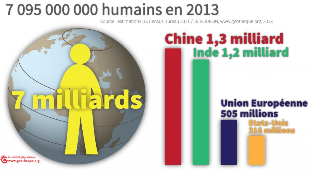 La population mondiale a dépassé les 7 milliards en 2011
