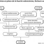 organigramme-huerta-valencienne-facteurs